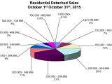 RD Sales_Pie_Chart_October_2015