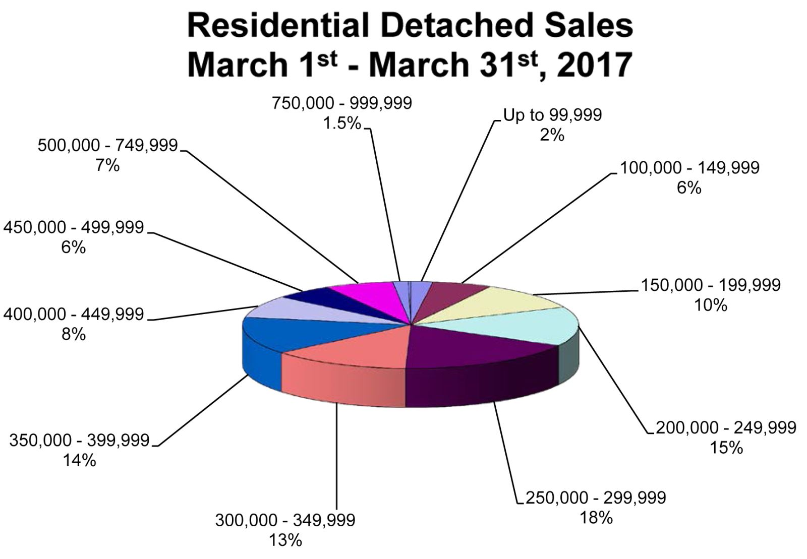 RD-Sales-Pie-Chart-March-20171